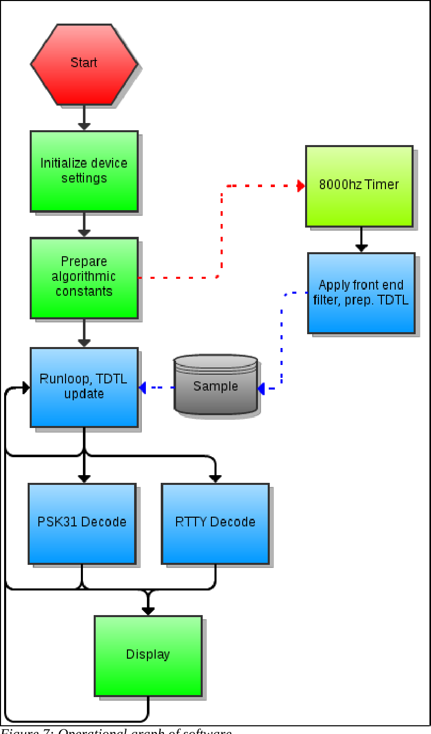PDF] Low Power RTTY and PSK31 Decoder for Ham Radio