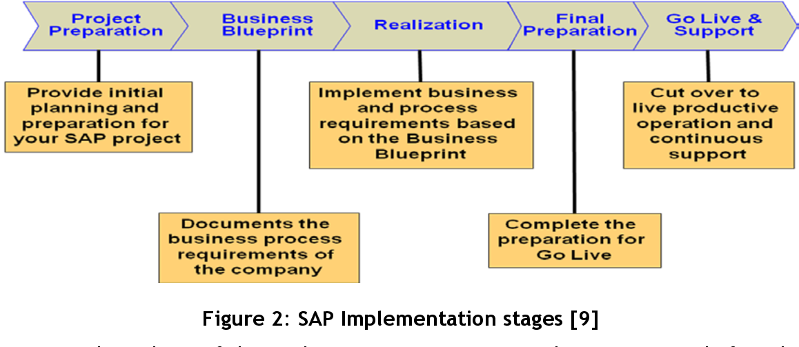 PDF] Evaluation of Enterprise Resource Planning Implementation