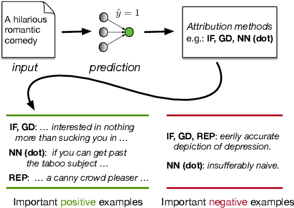 Figure 1 for An Empirical Comparison of Instance Attribution Methods for NLP