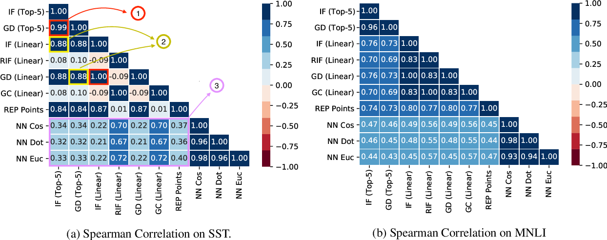 Figure 3 for An Empirical Comparison of Instance Attribution Methods for NLP
