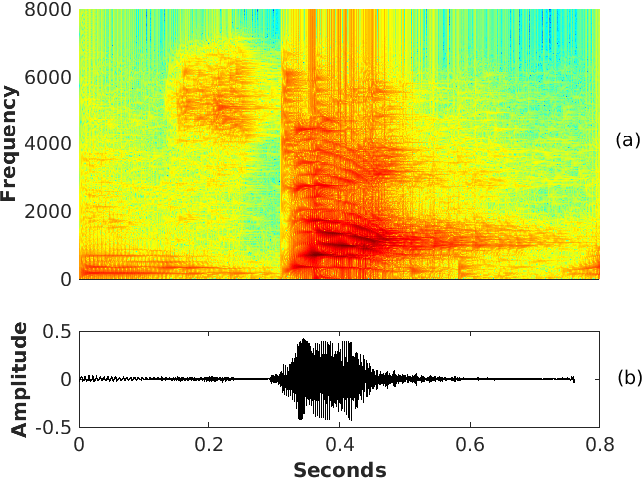 Figure 1 for Pitch-Synchronous Single Frequency Filtering Spectrogram for Speech Emotion Recognition