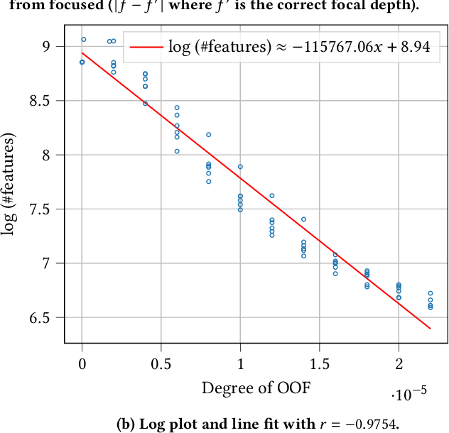 Figure 3 for Ultrafast Focus Detection for Automated Microscopy
