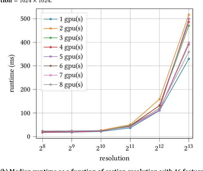 Figure 4 for Ultrafast Focus Detection for Automated Microscopy