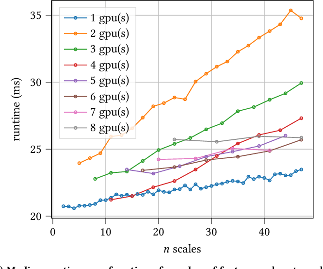 Figure 2 for Ultrafast Focus Detection for Automated Microscopy