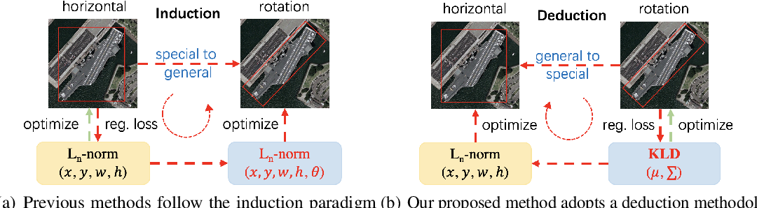 Figure 1 for Learning High-Precision Bounding Box for Rotated Object Detection via Kullback-Leibler Divergence