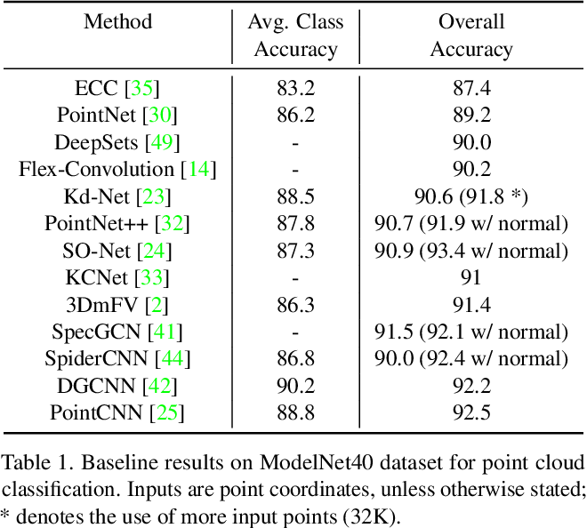 Figure 2 for Revisiting Point Cloud Classification: A New Benchmark Dataset and Classification Model on Real-World Data