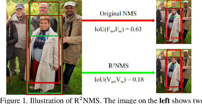 Figure 1 for NMS by Representative Region: Towards Crowded Pedestrian Detection by Proposal Pairing