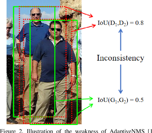 Figure 3 for NMS by Representative Region: Towards Crowded Pedestrian Detection by Proposal Pairing