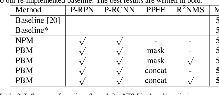 Figure 2 for NMS by Representative Region: Towards Crowded Pedestrian Detection by Proposal Pairing