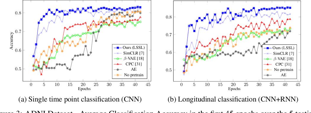 Figure 4 for LSSL: Longitudinal Self-Supervised Learning