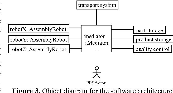 Figure 3. Object diagram for the software architecture