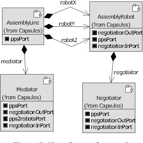 Figure 5. Class diagram for capsules