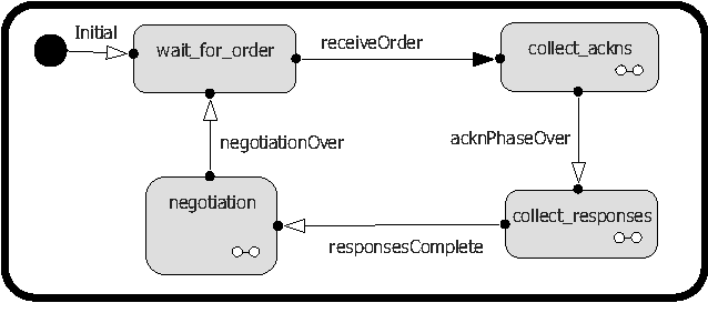 Figure 8. Top level statechart of the negotiator