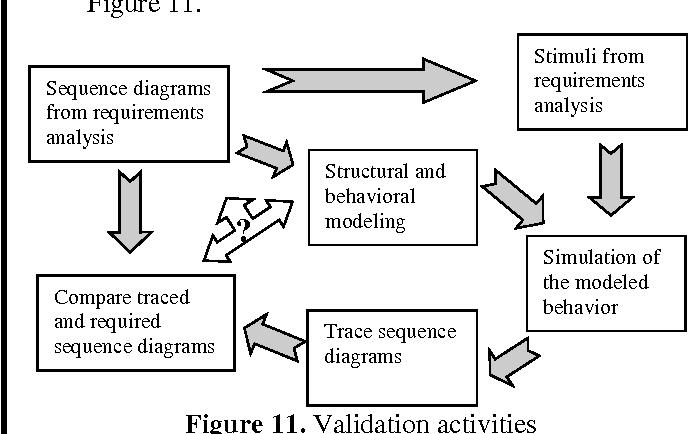 Figure 11. Validation activities