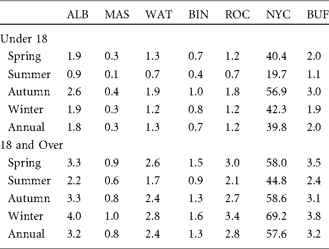 Table 6. Average Daily Raw ARHAs by Region and Season for the Under 18 Age Group and the 18 and Over Age Group