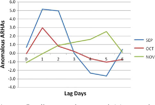 Figure 2. Effect of lag on anomalous ARHA admissions 0 to 6 days after the occurrence of a Dry Polar (DP) weather type in the New York City (NYC) region during three autumn months.