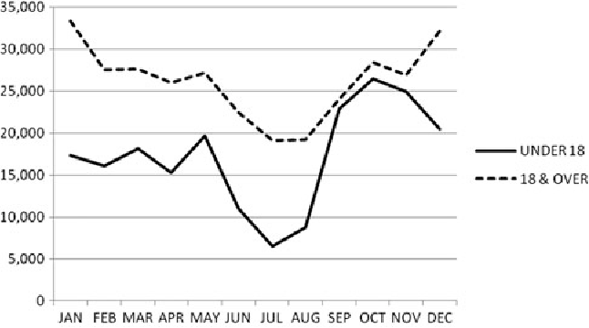 Figure 3. Seasonal trends in NYS ARHAs for the two age groups used in this research (monthly sums 1995–2006).
