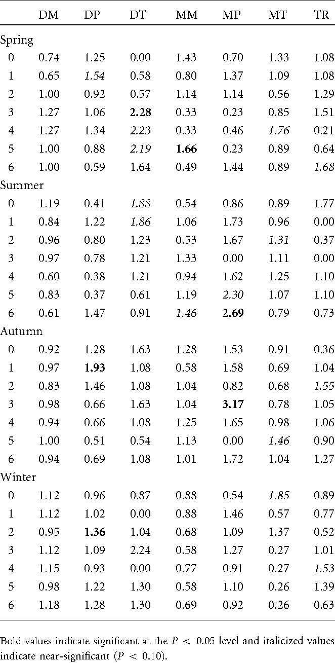 Table 2. Standardized Spike Day Ratios (SSDRs; Observed Spike Days Over Expected Spike Days) for the O18 Age Group by Lag Day (Rows) and Weather Type (Columns) for Each Season in the NYC Region (1 is Considered Normal)