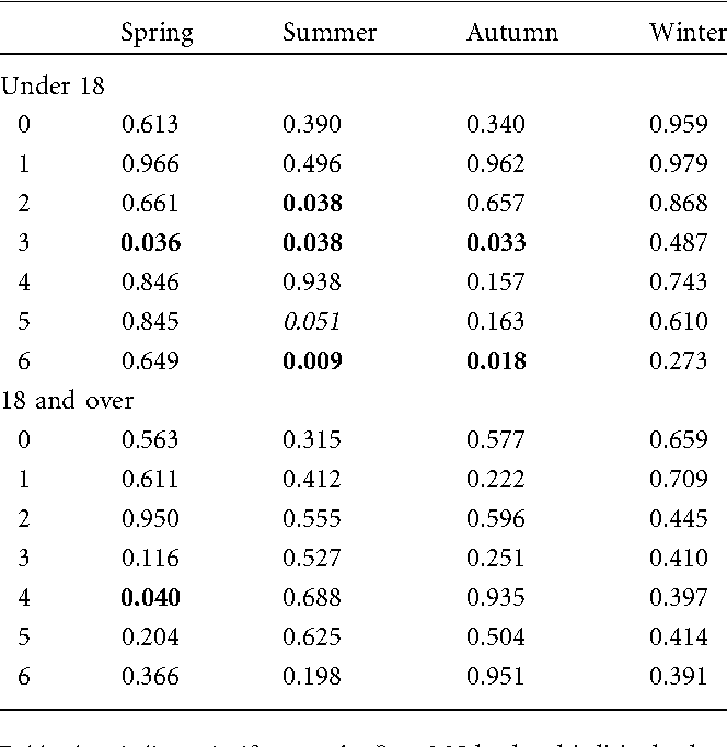 Table 3. P Values for Chi-Square Test to Test Differences in Observed Spike Days from Expected Spike Days Across All Weather Types in Each Season (Columns) for Each Lag Day (Rows) for the NYC Region for U18 and O18