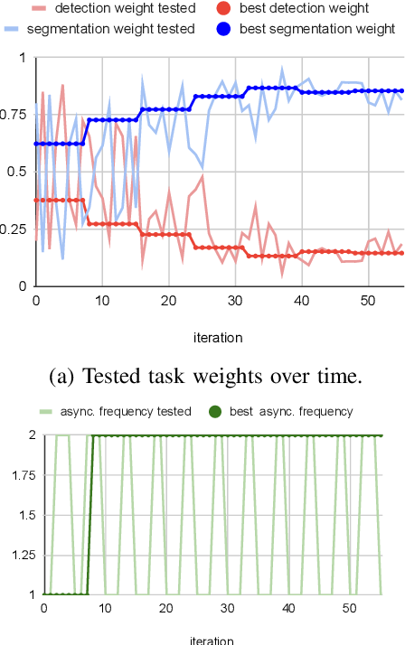 Figure 4 for Dynamic Task Weighting Methods for Multi-task Networks in Autonomous Driving Systems