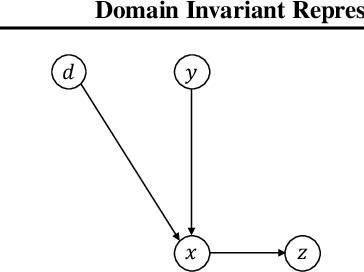 Figure 3 for Domain Invariant Representation Learning with Domain Density Transformations