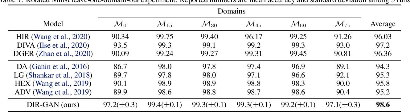 Figure 2 for Domain Invariant Representation Learning with Domain Density Transformations