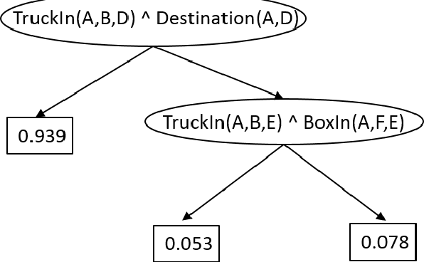 Figure 3 for Fitted Q-Learning for Relational Domains