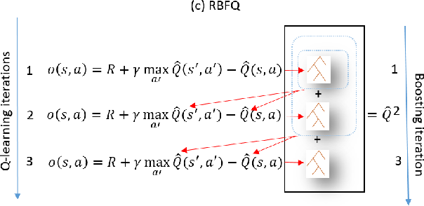 Figure 4 for Fitted Q-Learning for Relational Domains