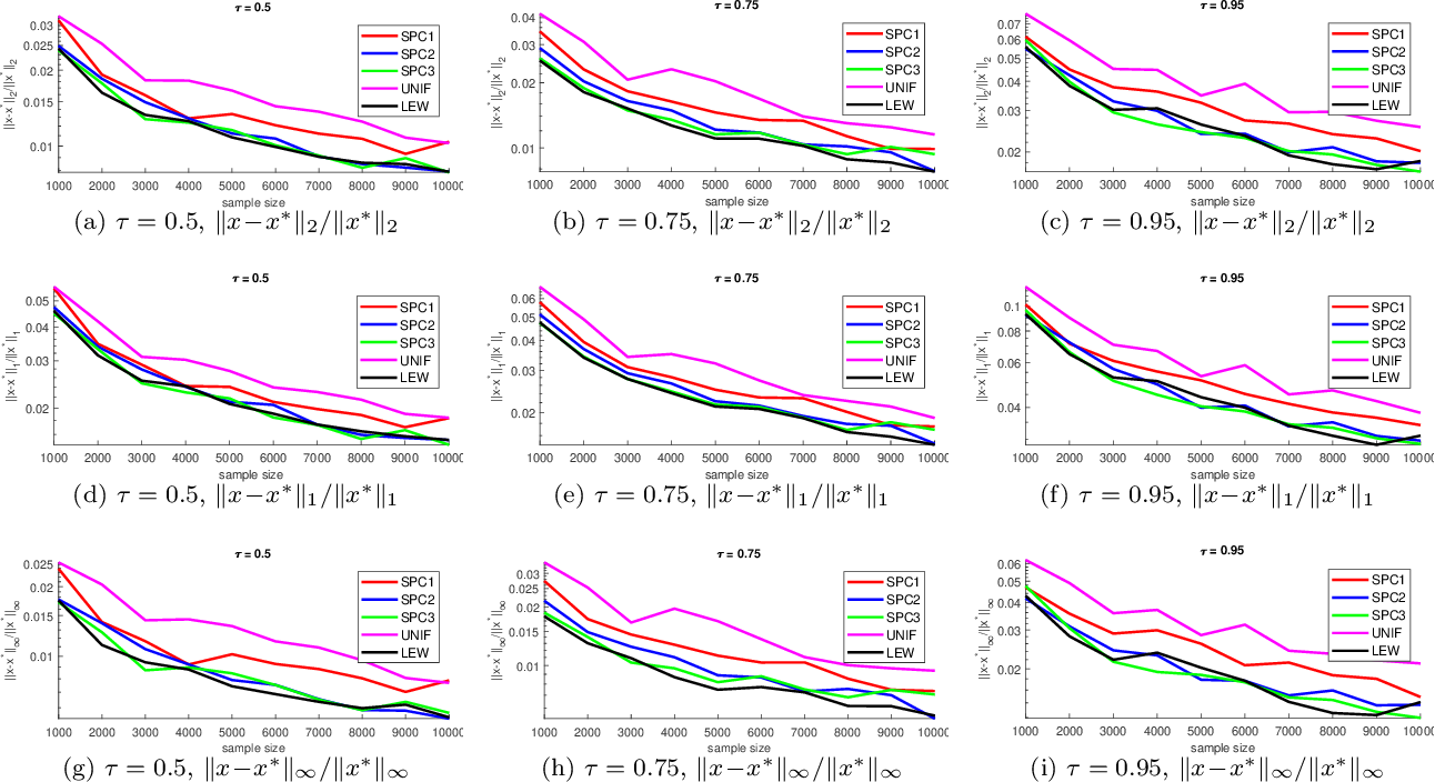 Figure 2 for Nearly Linear Row Sampling Algorithm for Quantile Regression