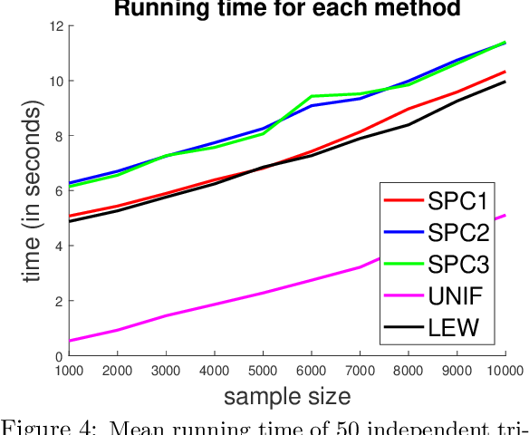 Figure 4 for Nearly Linear Row Sampling Algorithm for Quantile Regression