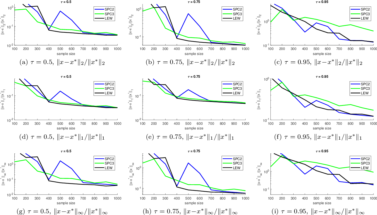Figure 1 for Nearly Linear Row Sampling Algorithm for Quantile Regression