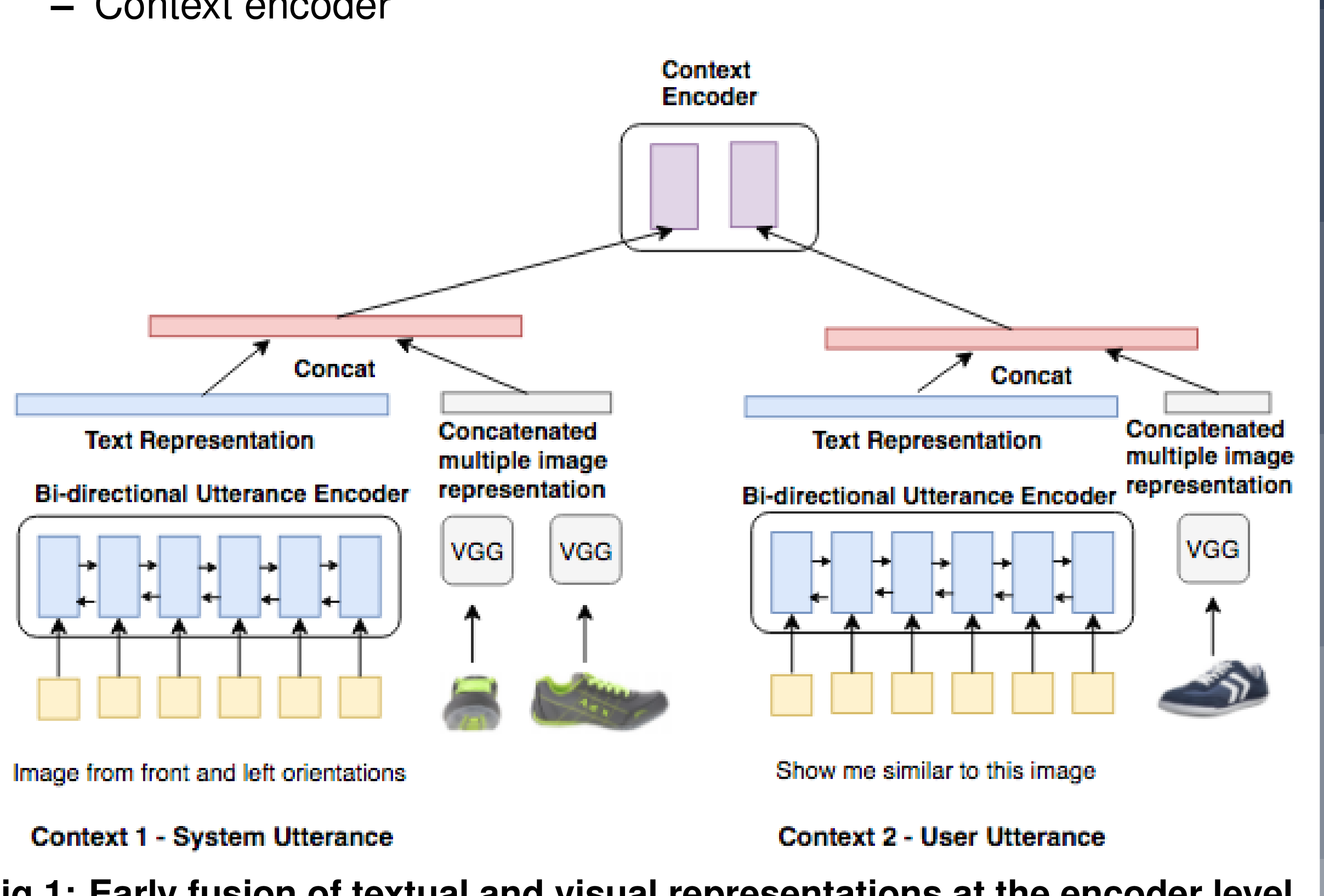 Figure 1 for A Knowledge-Grounded Multimodal Search-Based Conversational Agent