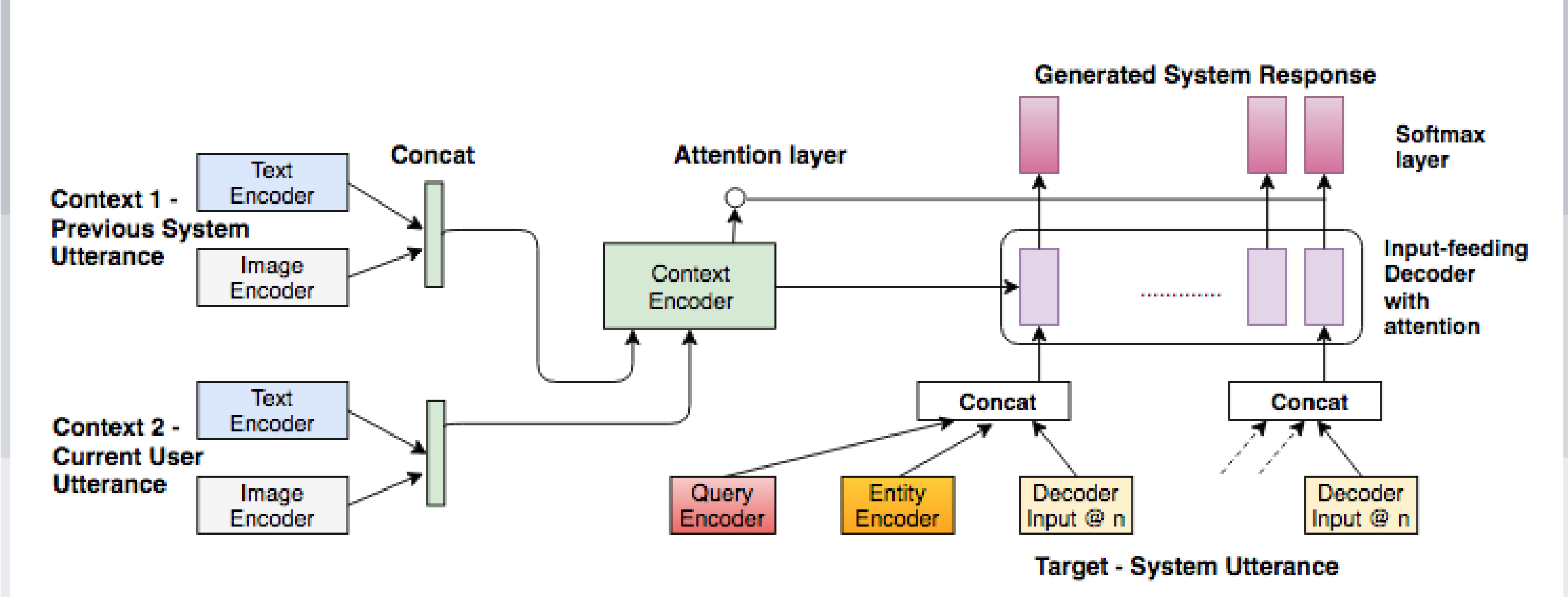 Figure 3 for A Knowledge-Grounded Multimodal Search-Based Conversational Agent