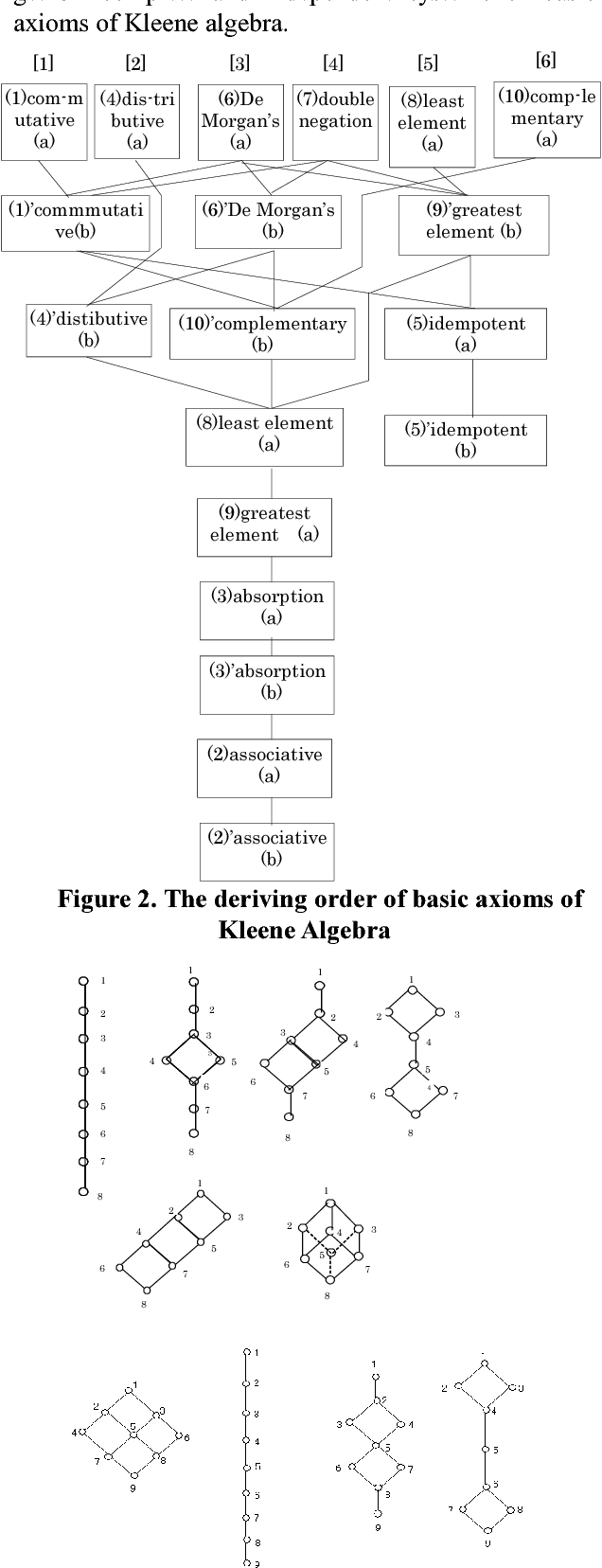 Clarifying the Systems of Axioms Based on the Method of