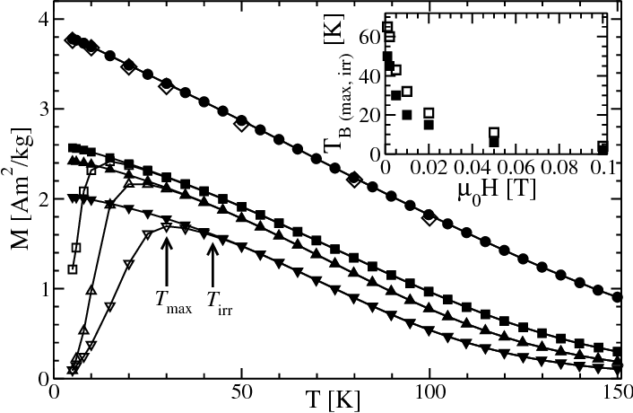 Figure 2 From Thermal Relaxation Of Magnetic Clusters In Amorphous