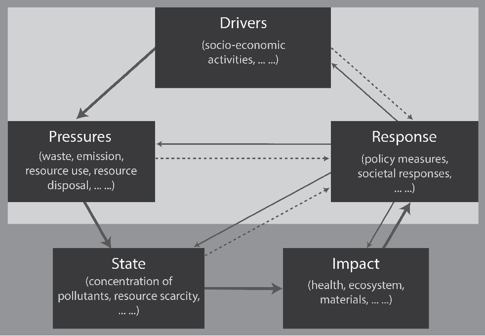 Figure 1: The driver-pressures-state-impact-response (DPSIR) framework from a broader systems perspective in resource management and pollution control (Smeets and Weterings, 1999; Kristensen, 2004). Dark rectangles represent different DPSIR phases. Thick arrows show the causal links, thin arrows illustrate the political and social responses to different DPSI phases, and dashed arrows (additional recommendations to the DPSIR framework) are proposed to take responses based on different DPS indicators. The lighter background represents a driver-pressure-response (DPR) model − a pressureoriented approach (Song, 2012).
