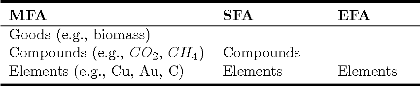 Table 1: Differences between material flow analysis (MFA), substance flow analysis (SFA), and element flow analysis (EFA)