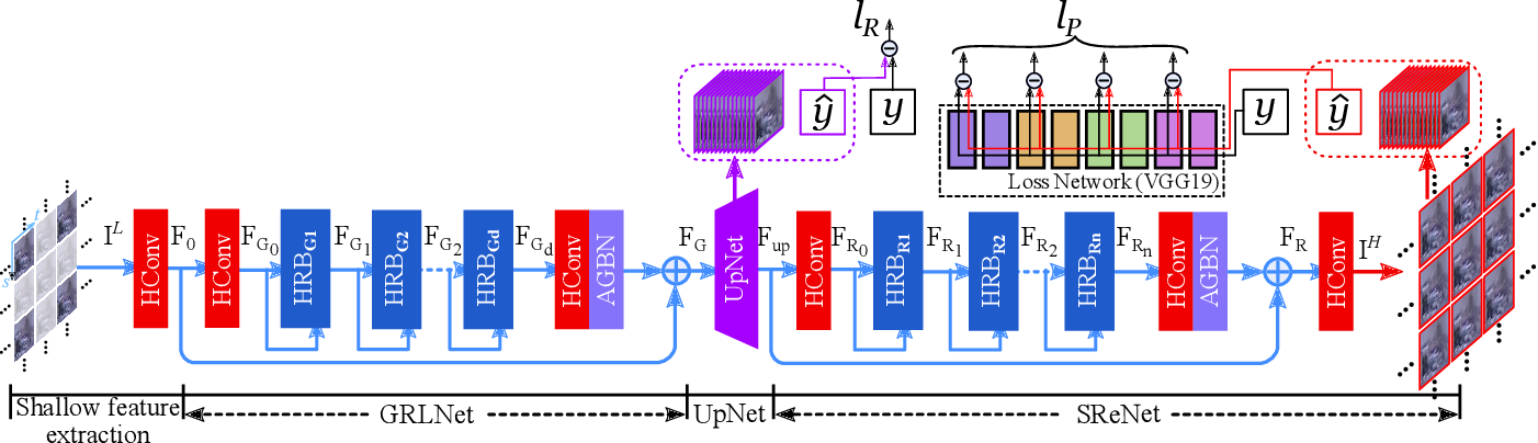 Figure 1 for High-Order Residual Network for Light Field Super-Resolution