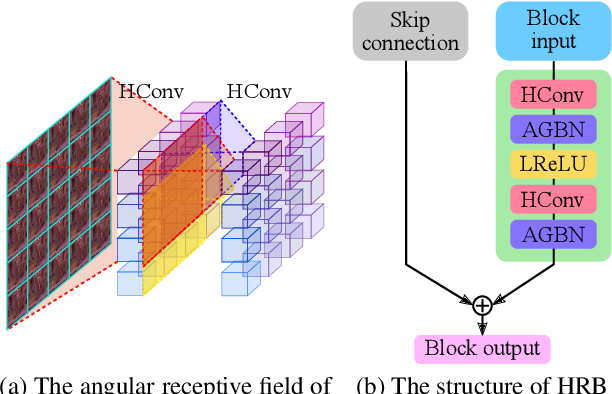Figure 3 for High-Order Residual Network for Light Field Super-Resolution