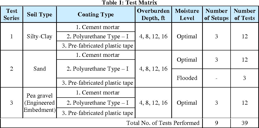 Table 1 From Experimental Evaluation Of Soil Pipe Friction
