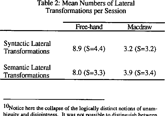 Table 2: Mean Numbers of Lateral Transformations per Session