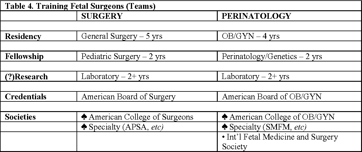 Table 4 from Fetal surgery: trials, tribulations, and turf