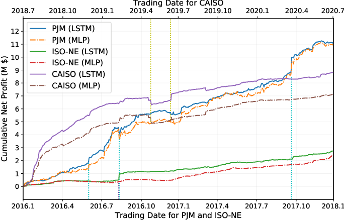 Figure 2 for Machine Learning-Driven Virtual Bidding with Electricity Market Efficiency Analysis