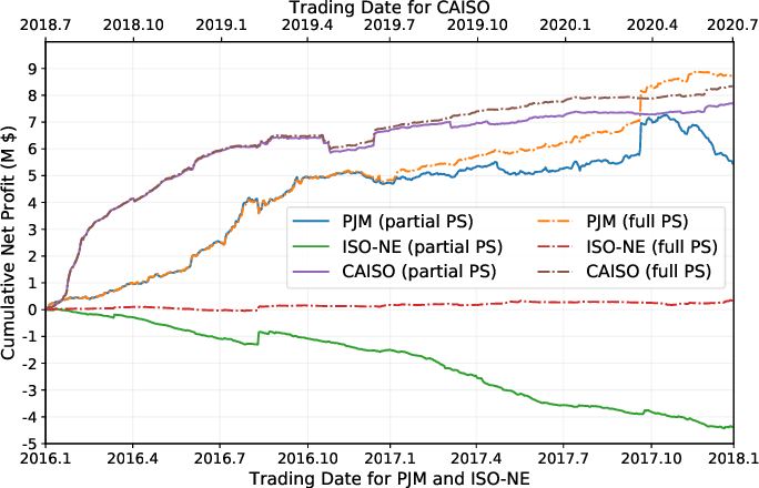 Figure 4 for Machine Learning-Driven Virtual Bidding with Electricity Market Efficiency Analysis