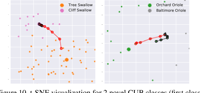 Figure 2 for Field-Guide-Inspired Zero-Shot Learning
