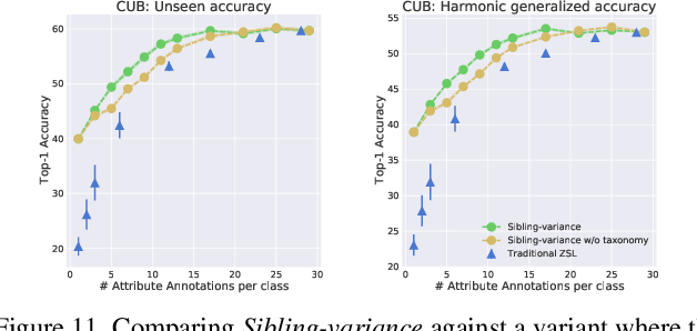 Figure 3 for Field-Guide-Inspired Zero-Shot Learning