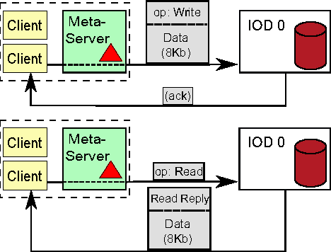 concurrency control research paper In this paper a review of concurrency control techniques are given in relation to distributed database systems in today's technological world, efficient data processing is a fundamental and vital.