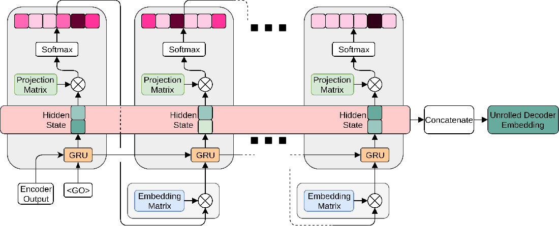 Figure 1 for Decoding Decoders: Finding Optimal Representation Spaces for Unsupervised Similarity Tasks