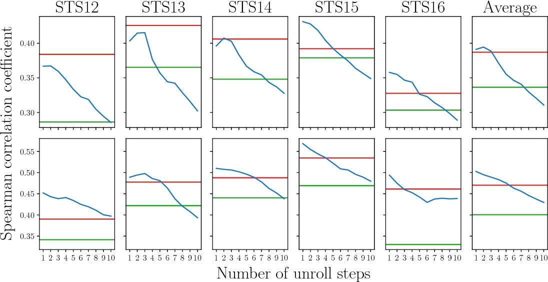 Figure 3 for Decoding Decoders: Finding Optimal Representation Spaces for Unsupervised Similarity Tasks