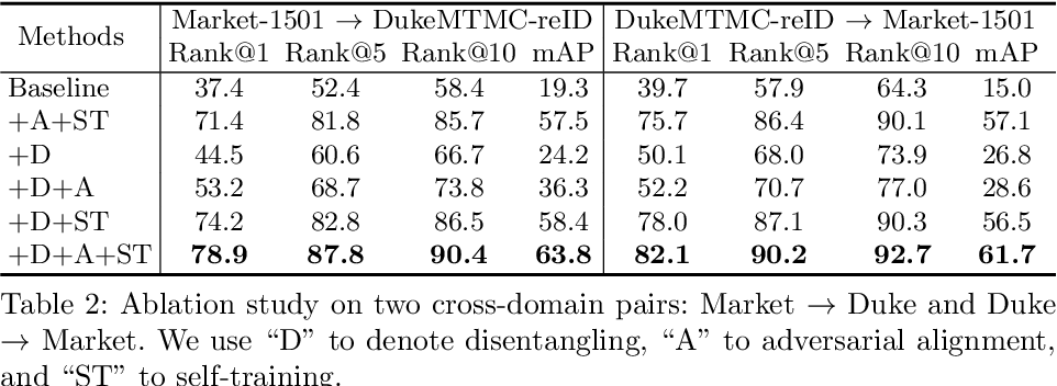 Figure 4 for Joint Disentangling and Adaptation for Cross-Domain Person Re-Identification